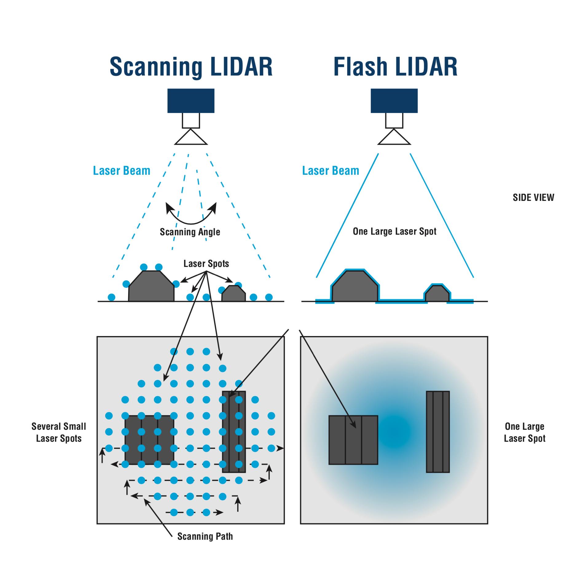 https://asc3d.com/wp-content/uploads/2020/01/Flash-LIDAR-Diagram.jpg